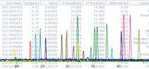 Software / Datenerfassungs und -analyse / für Massenspektrometrie / für F&E