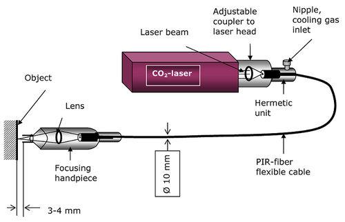 Daten-Glasfaserkabel / Zufuhr / flexibel A.R.T. Photonics