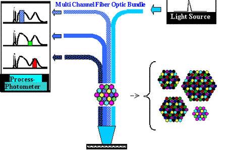 Lichtleiterbündel 100 - 600 µm A.R.T. Photonics