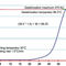 Dreh-Viskosimeter / Labor / für Stärke / zur Mehlviskositäts-Bestimmung