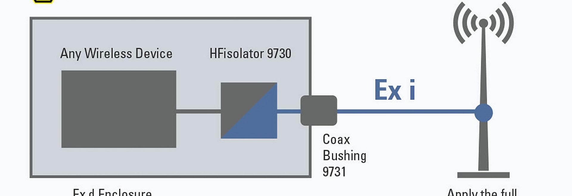 Funk im Ex-Bereich: HFisolator für beliebige Antennen