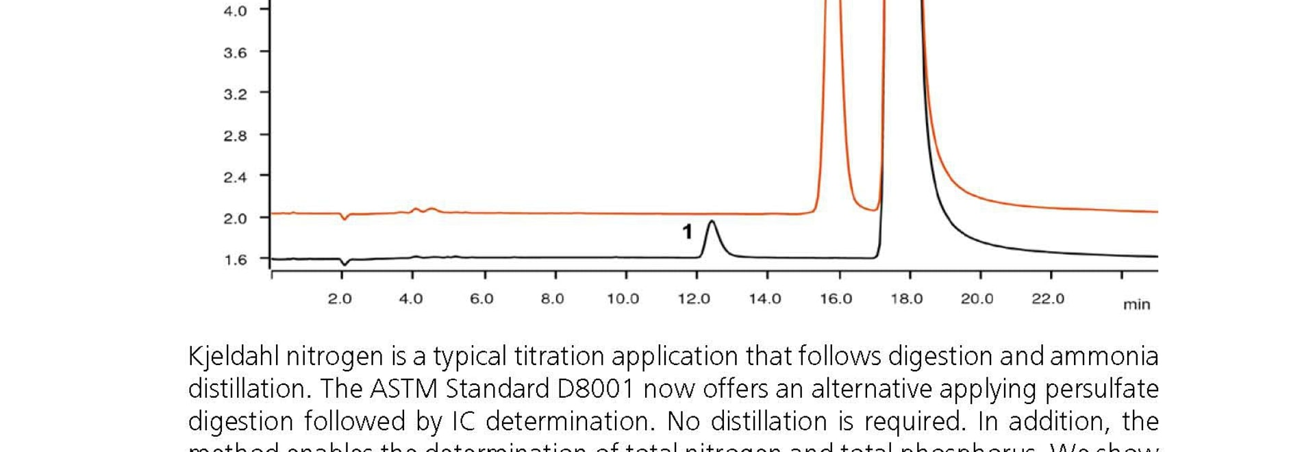 Neue ASTM Methode vereinfacht die Stickstoffbestimmung nach Kjeldahl