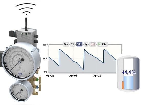 Kryogene Füllstandsmessung jetzt inklusive Telemetrie-Modul