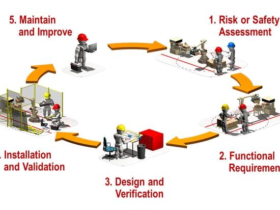Sicherheit Toolkit für Maschinensicherheitsanwendungen