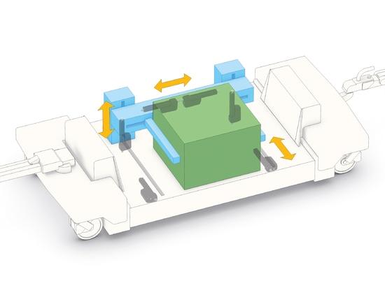 Smarte Linearaktuatoren im Materialfluss