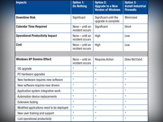 Ein Vergleich von Wahlen für das Sichern von industriellen Anwendungen nach dem Windows XP EOS.