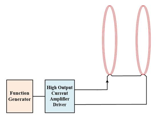 Erzeugen Sie ein Hochfrequenzmagnetfeld unter Verwendung dieser Resonanztechnik