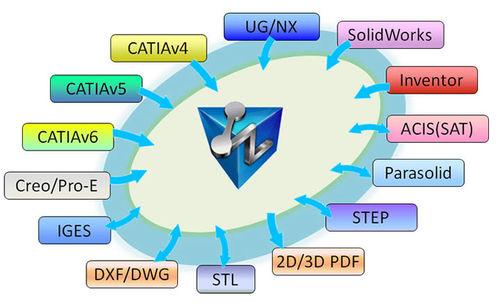 Datenaustausch-Software / Modellierung / CAD/CAM / für Bearbeitung