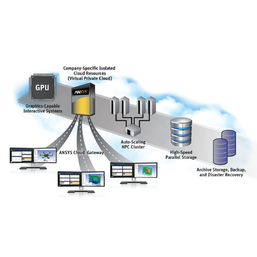 Engineering-Software / Simulation / Cloud