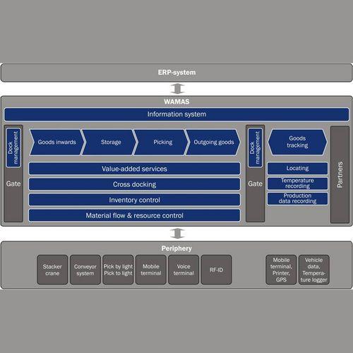 Software / Lagerverwaltung WMS / Überwachung / Steuerung / ERP