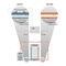 Ultraschall-Durchflussmesser / thermisch / für Wasser / für Gas