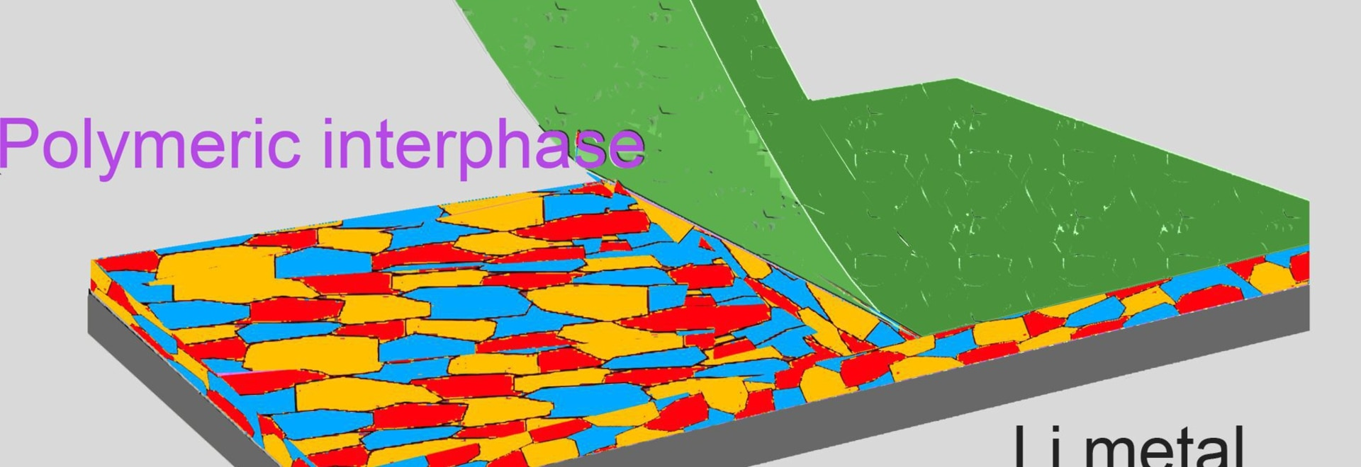 Neue Zwischenphase verbessert Leistung, Sicherheit von Lithium-Metallbatterien