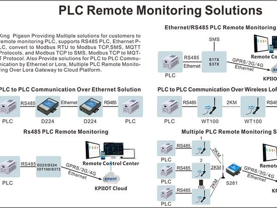 PLC-Lösungen für die Fernüberwachung