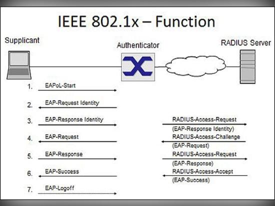 Der One-way, zum des Netzzugangs zu steuern ist, Benutzer und Vorrichtungen unter Verwendung eines gefälligen Protokolls 802.1x, wie RADIUS und einen Authenticator, wie ein industrieller Ethernet-S...