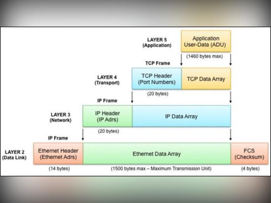 er Abstraktionsschichten gewöhnlich verwendet in den IP-Kommunikationen für ICS-und SCADA Systeme. Anmerkung: Dieses ist eine Vereinfachung des Modells OSI-7-Layer