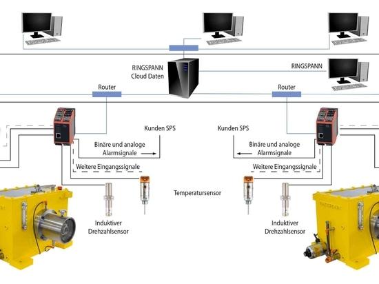 Das neue RINGSPANN Condition Monitoring System für Gehäusefreiläufe ist ausgelegt für die Integration in übergeordnete Produktions- oder Service-Leitsysteme. Moderne Netzwerk- und Internet-Technolo...
