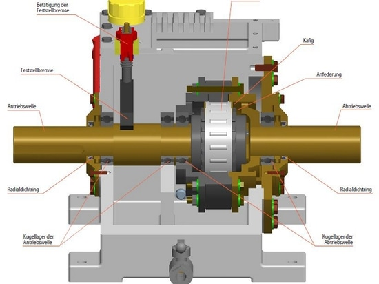 Entscheidendes Qualitätsmerkmal der Gehäusefreiläufe der Baureihe FH von RINGSPANN ist die hydrodynamische Klemmrollenabhebung. Sie führt zu einem praktisch verschleißfreien Leerlaufbetrieb.