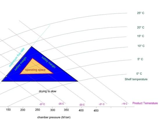Wie der Designraum den Lyophilisierungszyklus verbessert Erfolg des Zyklus