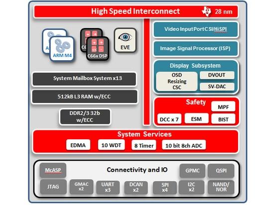 1. Texas-Instrument? s MehraderTDA3x System-aufspan behandelt forderndes ADAS mithilfe der Gaspedale wie des VORABEND-Anblickprozessors.