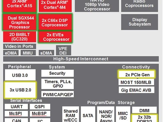 Die Jancito 6 Familie enthält einigen Prozessor und Bildverarbeitungskerne, um eine Strecke der Infotainmentanwendungen zu behandeln.