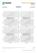 Performance Curves - 1000 Series
