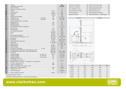 Datenblatt CLARK CPS 15