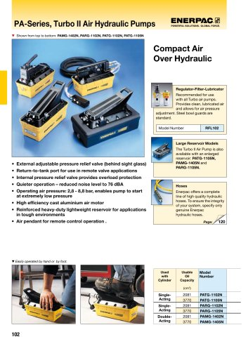 PA-Series, Turbo II Air Hydraulic Pumps