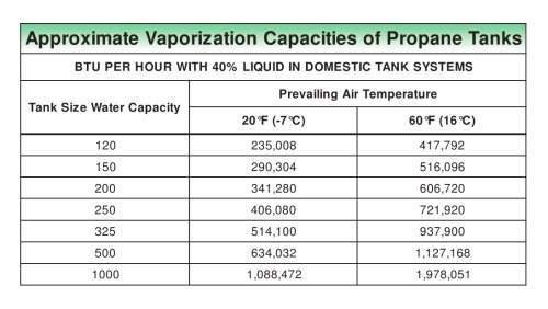 Approximate Vaporization Capacities of LP-Gas Tanks