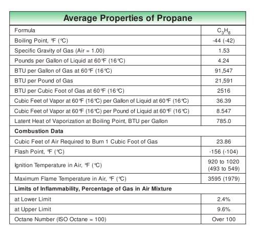 Average Properties of LP-Gas