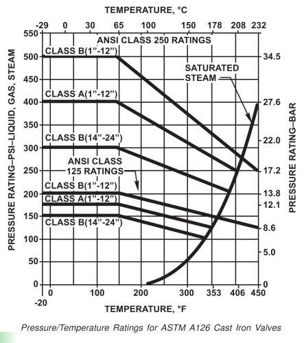 Pressure Rating-PSI-Liquid, Gas, Steam