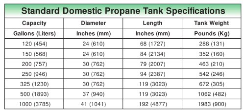 Standard Domestic LP-Gas Tank Specifications