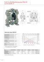 Druckluft-Membranpumpen FDM - 14