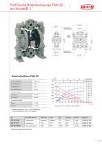 Druckluft-Membranpumpen FDM - 9