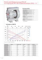 Druckluft-Membranpumpen RFM-RFML - 10
