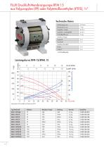 Druckluft-Membranpumpen RFM-RFML - 6