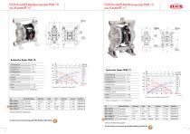 FLUX Druckluft-Membranpumpen FDM - 4