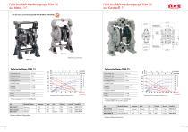 FLUX Druckluft-Membranpumpen FDM - 5
