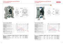 FLUX Druckluft-Membranpumpen FDM - 7
