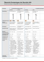FLUX Pumpen-Set für Mineralölprodukte Baureihe 400 - 10