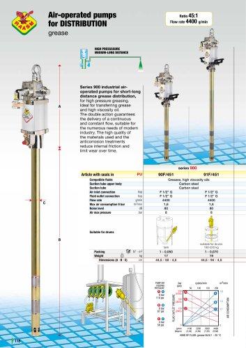 Grease pumps series 1200