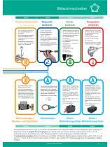 Technisches Datenblatt - DS 400 mobil - 4