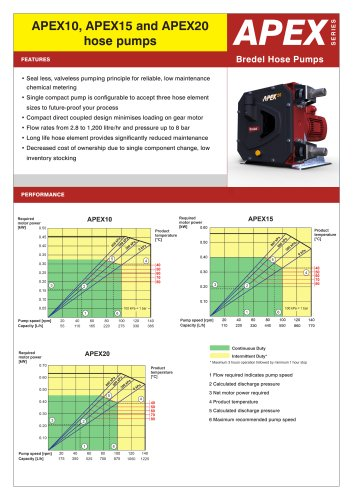 APEX hose pumps datasheet