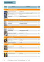 Automatisierungstechnik für die Verpackungsmaschinenindustrie Katalog 2019/2020 - 14