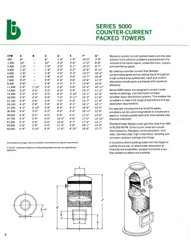 Series 5000 Counter-Current Packed Towers