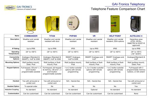 Telephone Features