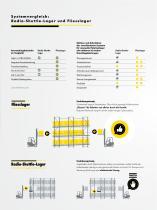 Fliesslager und Radio shuttle: ein Systemvergleich - 5