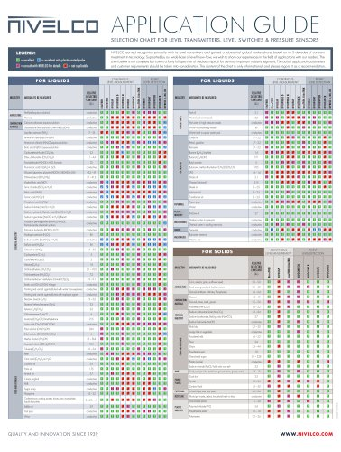 NIVELCO Application Guide - Selection Chart for Level Transmitters and Level Switches