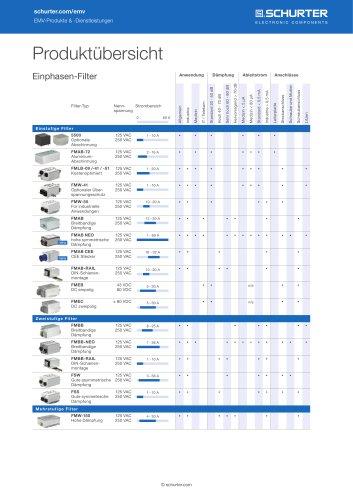 SCHURTER Produktübersicht: Einphasen-Filter