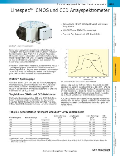 Linespec™ CMOS und CCD Arrayspektrometer
