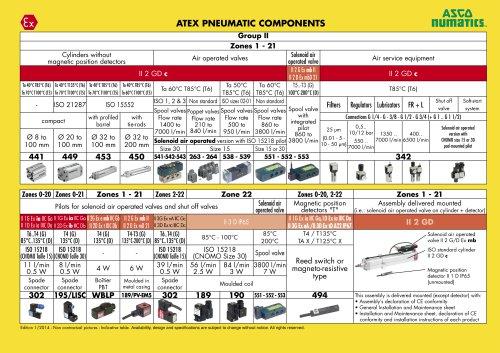 ATEX pneumatic components